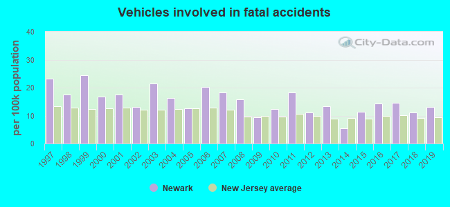 Fatal car crashes and road traffic accidents in Newark, New Jersey