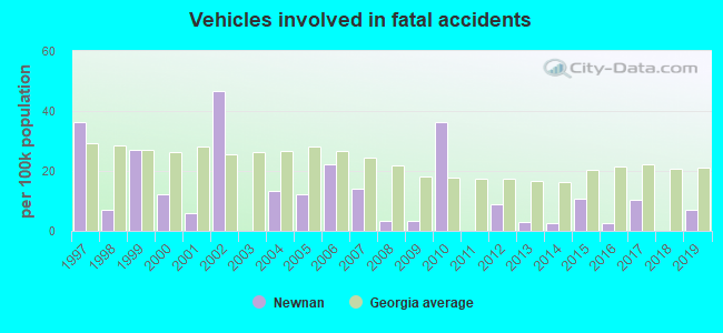 Fatal car crashes and road traffic accidents in Newnan, Georgia