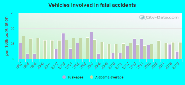 Fatal car crashes and road traffic accidents in Tuskegee, Alabama