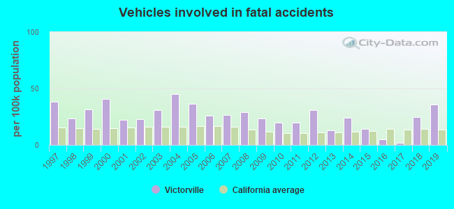 Fatal car crashes and road traffic accidents in Victorville, California