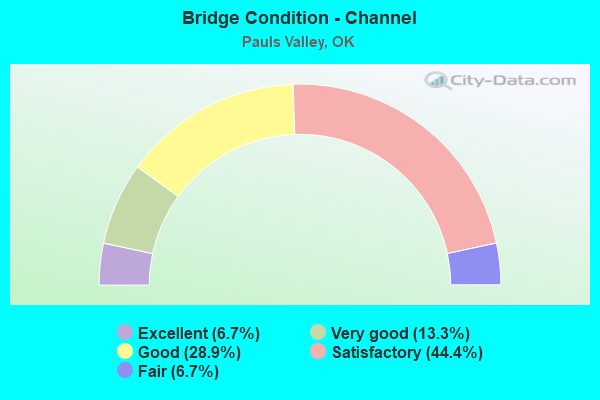 Bridge Condition - Channel