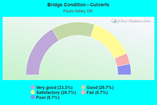 Bridge Condition - Culverts