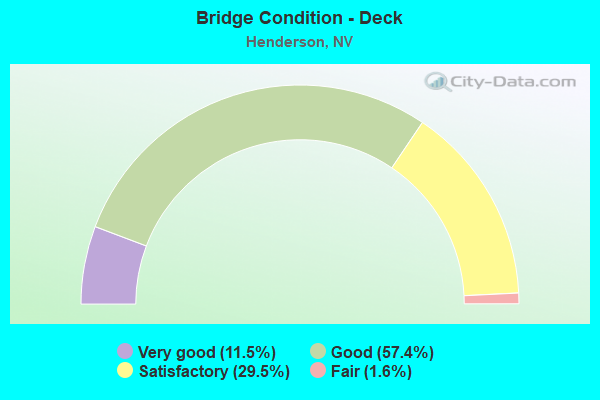 Bridge Statistics for Henderson, Nevada (NV) - Condition, Traffic