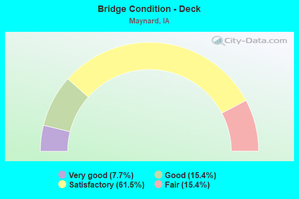 Bridge Condition - Deck