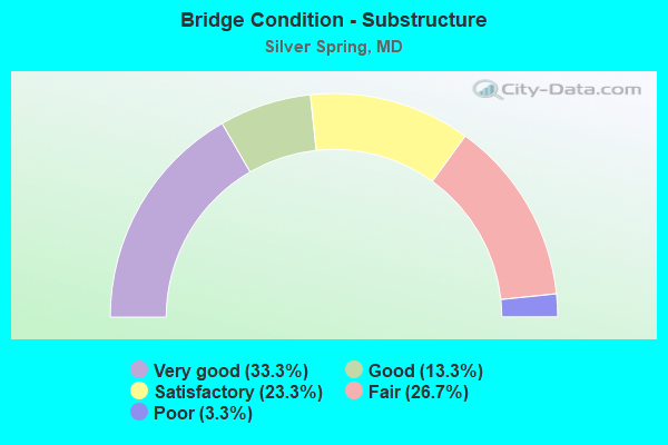 Bridge Condition - Substructure