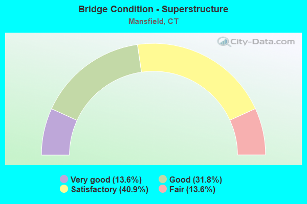 Bridge Condition - Superstructure