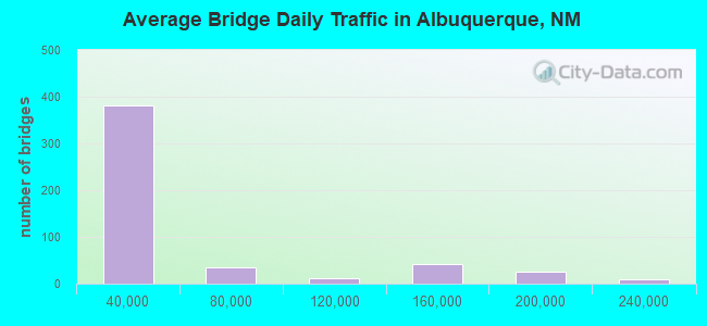 Average Bridge Daily Traffic in Albuquerque, NM