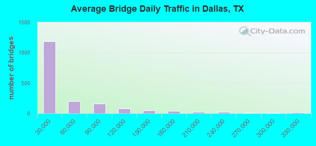 Average Bridge Daily Traffic in Dallas, TX