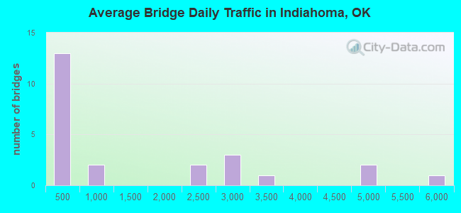 Average Bridge Daily Traffic in Indiahoma, OK