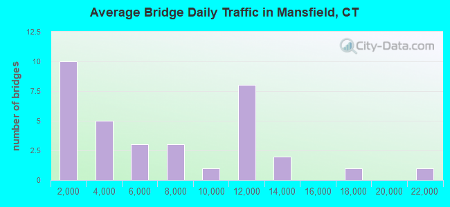 Average Bridge Daily Traffic in Mansfield, CT