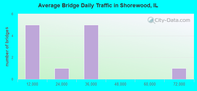 Average Bridge Daily Traffic in Shorewood, IL
