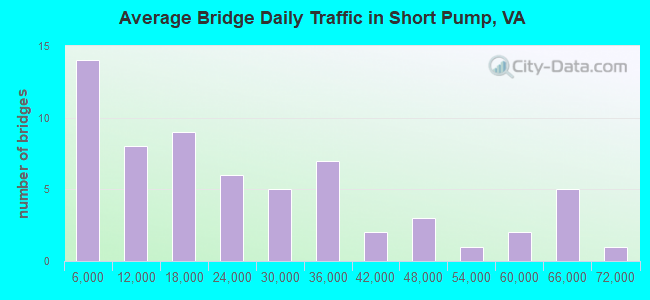 Average Bridge Daily Traffic in Short Pump, VA