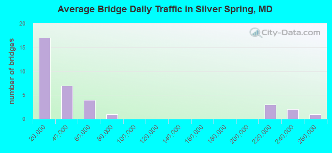 Average Bridge Daily Traffic in Silver Spring, MD
