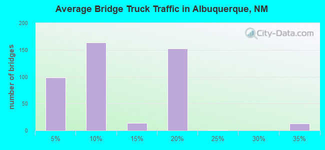 Average Bridge Truck Traffic in Albuquerque, NM