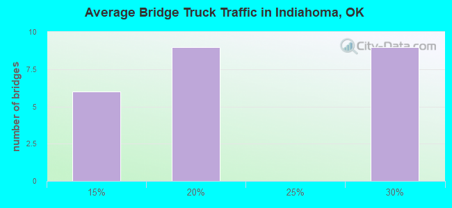 Average Bridge Truck Traffic in Indiahoma, OK