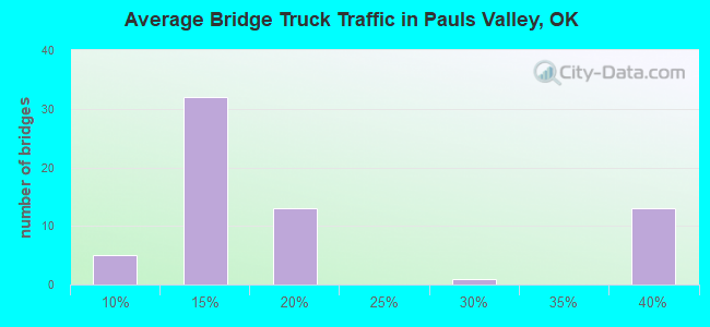 Average Bridge Truck Traffic in Pauls Valley, OK