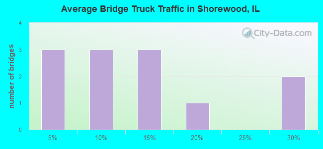 Average Bridge Truck Traffic in Shorewood, IL
