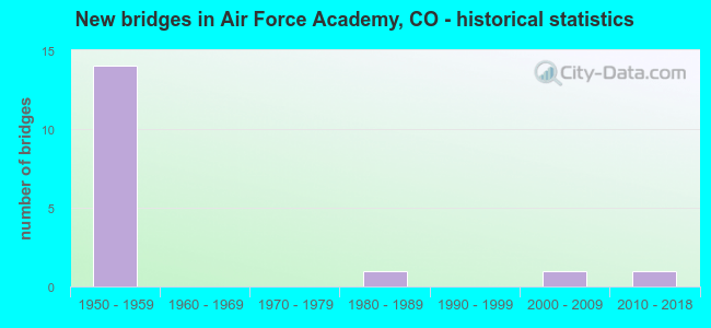 New bridges in Air Force Academy, CO - historical statistics