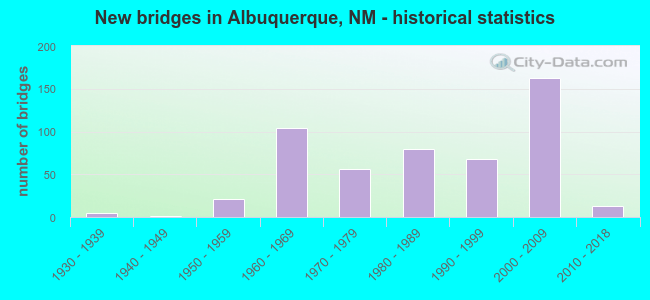 New bridges in Albuquerque, NM - historical statistics