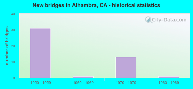 New bridges in Alhambra, CA - historical statistics