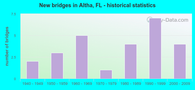 New bridges in Altha, FL - historical statistics