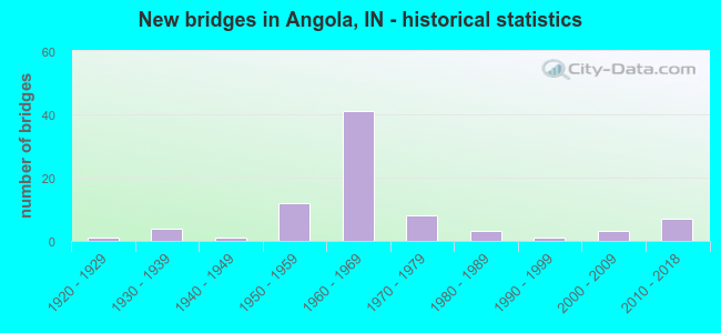 New bridges in Angola, IN - historical statistics