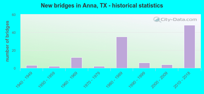 New bridges in Anna, TX - historical statistics