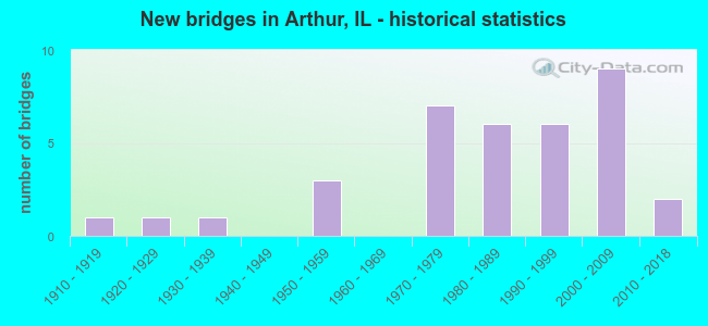 New bridges in Arthur, IL - historical statistics