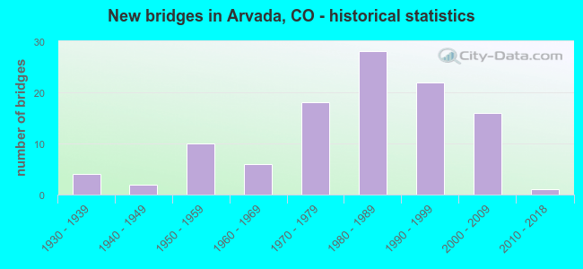 New bridges in Arvada, CO - historical statistics