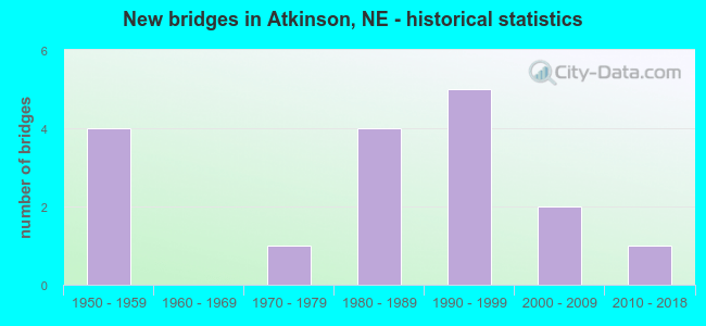 New bridges in Atkinson, NE - historical statistics