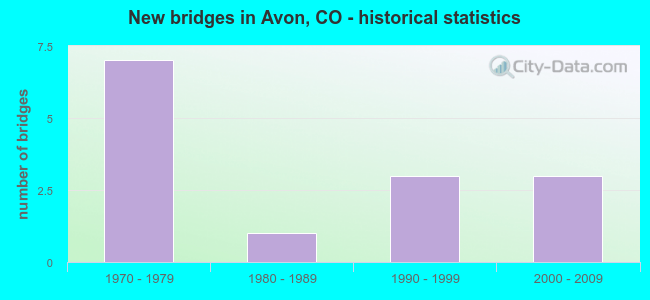 New bridges in Avon, CO - historical statistics