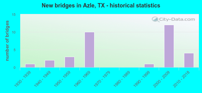 New bridges in Azle, TX - historical statistics