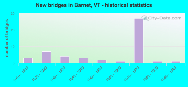 New bridges in Barnet, VT - historical statistics