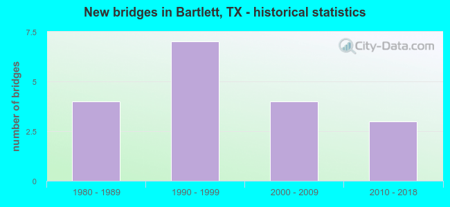 New bridges in Bartlett, TX - historical statistics