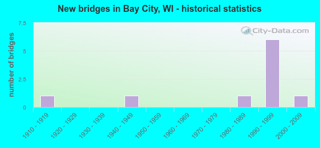 New bridges in Bay City, WI - historical statistics