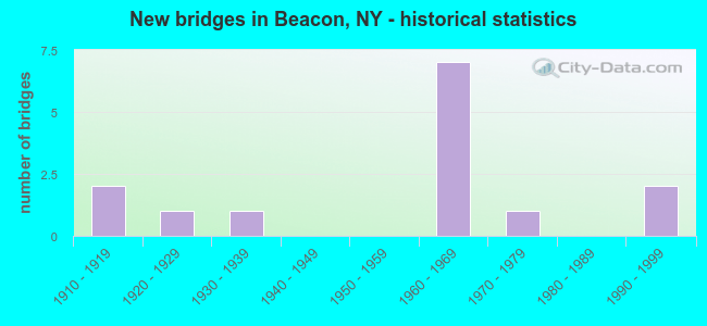 New bridges in Beacon, NY - historical statistics
