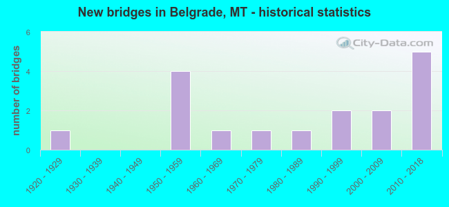 New bridges in Belgrade, MT - historical statistics