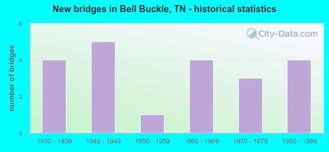 New bridges in Bell Buckle, TN - historical statistics