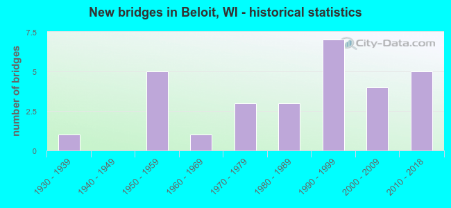 New bridges in Beloit, WI - historical statistics