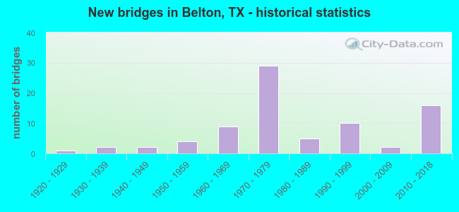 New bridges in Belton, TX - historical statistics