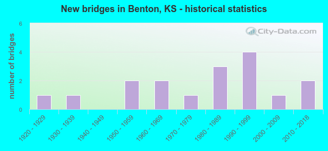 New bridges in Benton, KS - historical statistics