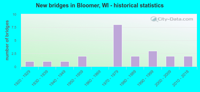 New bridges in Bloomer, WI - historical statistics