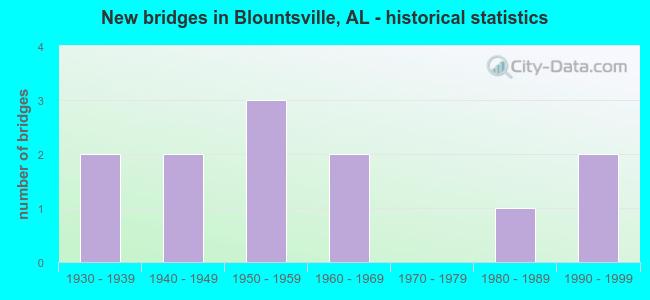 New bridges in Blountsville, AL - historical statistics