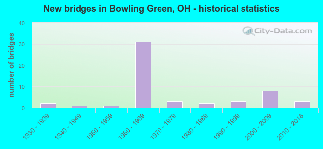 New bridges in Bowling Green, OH - historical statistics
