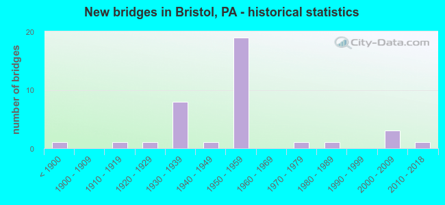 New bridges in Bristol, PA - historical statistics
