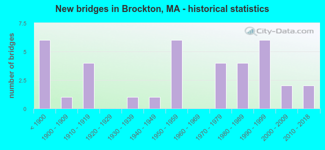 New bridges in Brockton, MA - historical statistics