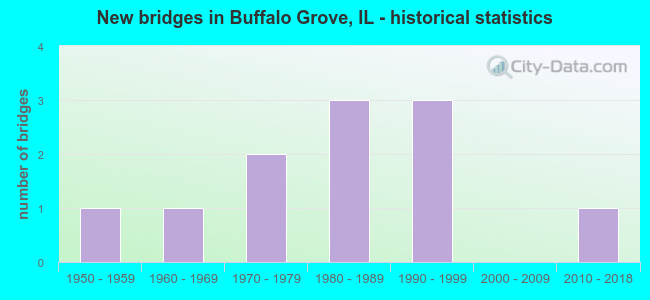 New bridges in Buffalo Grove, IL - historical statistics
