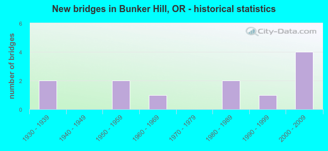 New bridges in Bunker Hill, OR - historical statistics