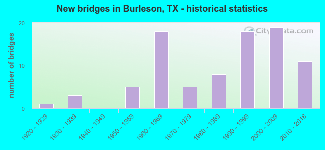 New bridges in Burleson, TX - historical statistics