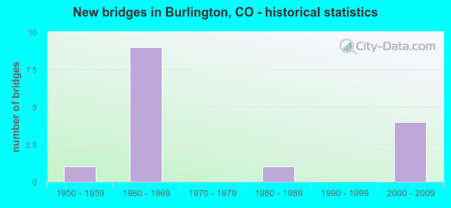 New bridges in Burlington, CO - historical statistics